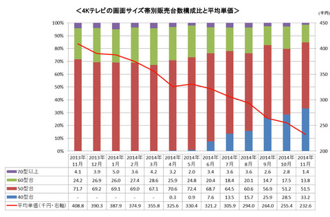 小型化が進み単価下落、「4Kテレビ普及期に」。BCN発表