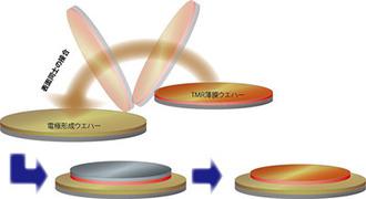 次世代不揮発性メモリMRAMの3次元積層プロセス技術を開発 - 産総研