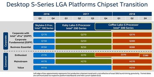Intelチップセットのロードマップがリーク。Z390マザボは2018年後半か
