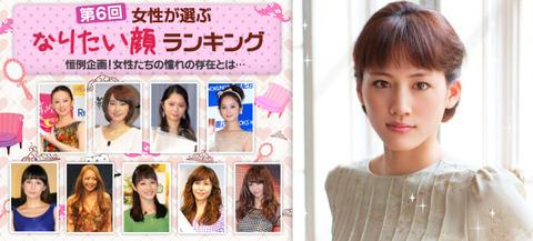 """女性が選ぶ""""なりたい顔""""ランキング2012、一位は?"""