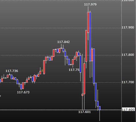FOMCドル円チャート3