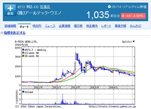 アールテックウエノの株価