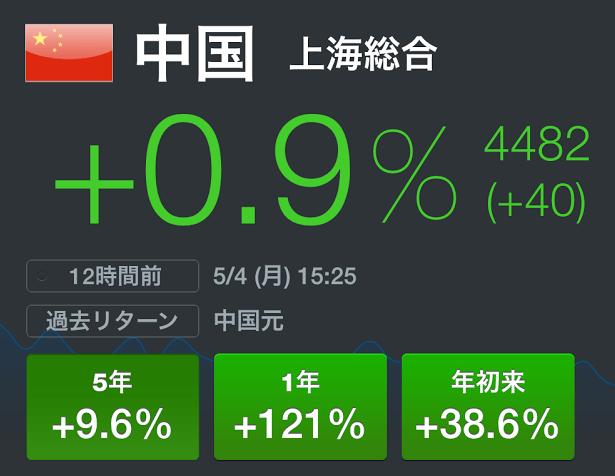 中国株ブーム