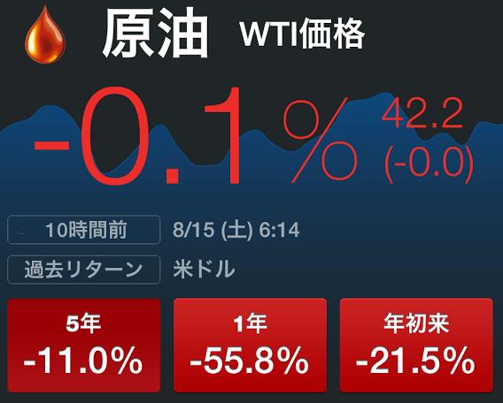 WTI原油価格現在