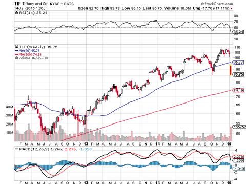 ティファニーの株価