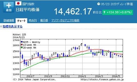 日経平均株価5月23日