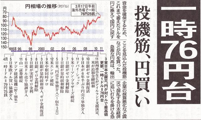 1ドル76円台
