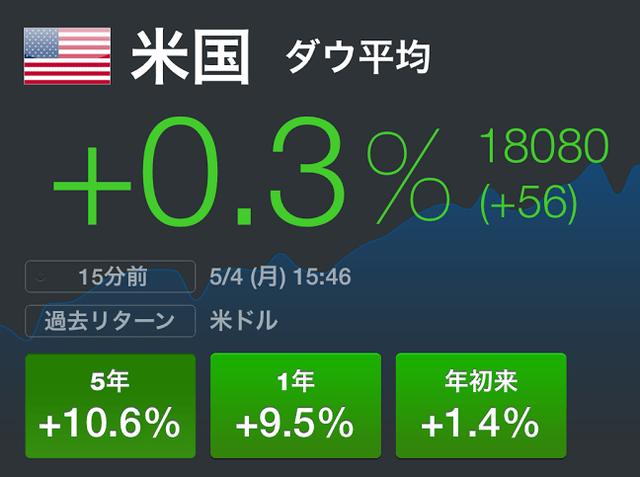 米国株は割高か