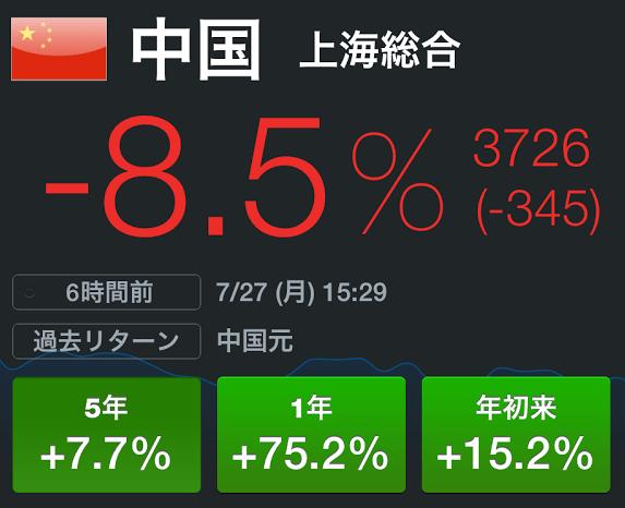 中国株が8%超の大暴落