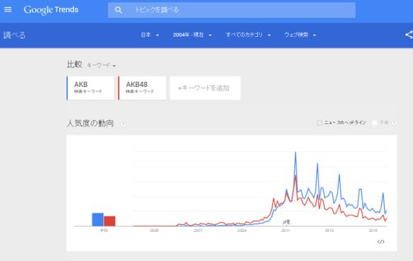 【悲報】AKB人気が右肩下がりでワロタ