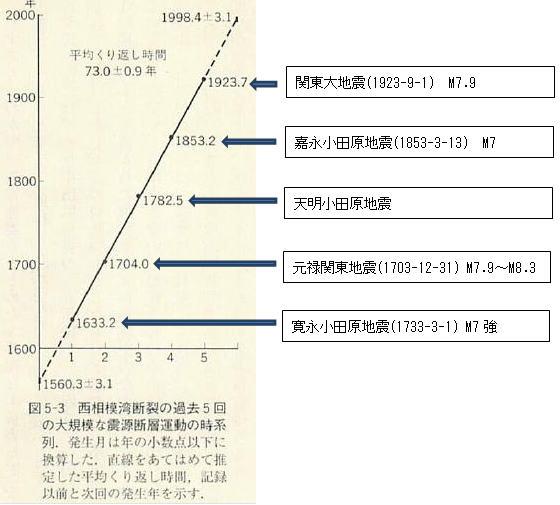 関東大震災は70年周期で発生してきた件wwwwwwwww