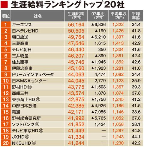 【企業】生涯給料ランキングトップ20社 1位は「キーエンス」