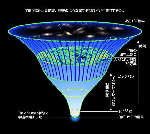 文系「宇宙はビッグバンで始まった」 理系「その前にインフレーションがあった」 文系「???」