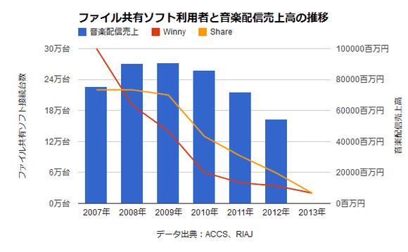 「違法ダウンロード刑罰化」も音楽配信売上回復せず・・・ピークの2009年から6割減
