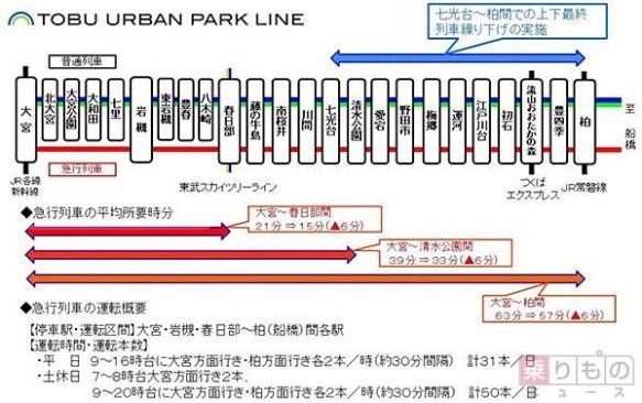 東武野田線に急行列車誕生 2016年春