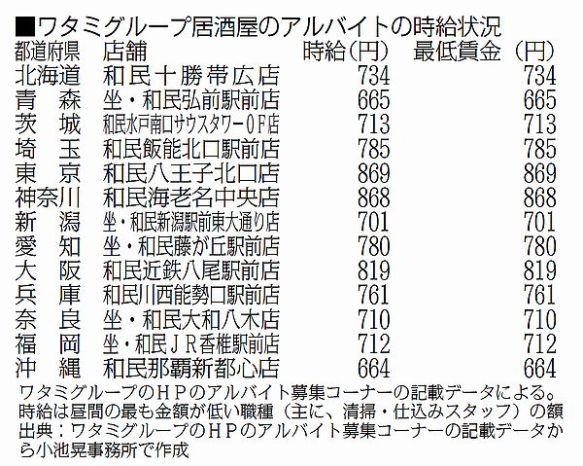 ワタミの居酒屋、13都道府県の店舗で「募集時給が最低賃金と同額」--共産党・小池氏、参院予算委で明らかに