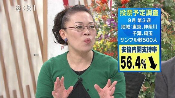 安倍内閣支持56.4% 次回選挙投票先 自民39.0% 民主6.6% 共産3.0% 公明2.6% 維新1.6% 生活0.8%