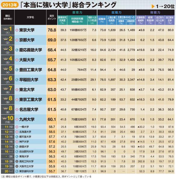 東大が8連覇、最新版「大学ランキング」トップ300 就職に強い東海大や千葉工大など躍進--東洋経済