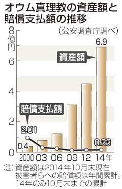 被害者への賠償、19億円未払い=オウム資産は着々増加−公安庁