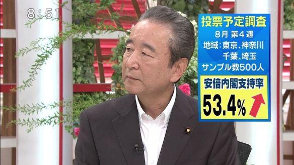安倍内閣支持53.4% 次回選挙投票先 自民36.0% 民主5.8% 共産5.2% 公明3.4% みんな0.8% 社民0.8%