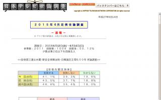 安倍内閣支持率、41.1%  アベノミクスは、順調に進んでいると思いますか? 思う21.8% 思わない56.2%(日本テレビ)