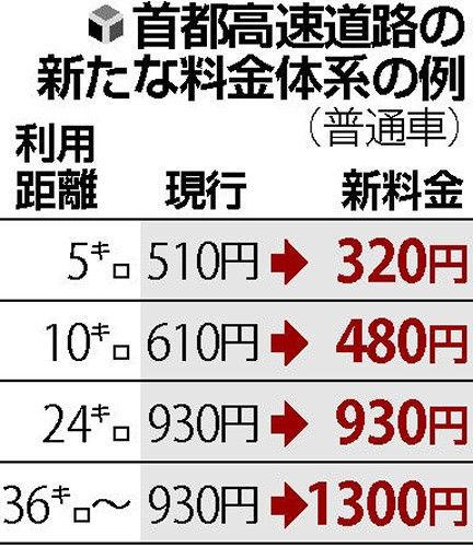 首都高料金300円〜1300円…長距離値上げ
