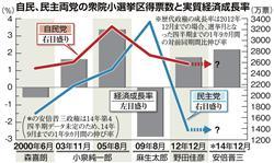 財務省御用学者に安倍首相が激怒 増税延期と総選挙決断の舞台裏
