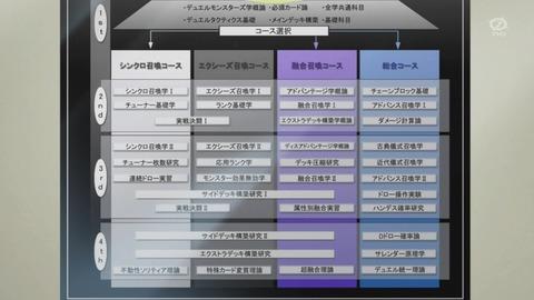 【遊戯王ARC-V】LDSコース選択のネタが多すぎてヤバい