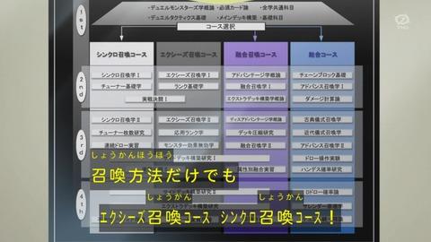 【遊戯王ARC-V】シンクロ召喚やエクシーズ召喚も共存していることが確定したね!