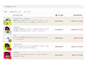 「はじめしゃちょー」広告推定月収1080万円…YouTube登録者数「Hikakin」ら人気ユーチューバー上位独占