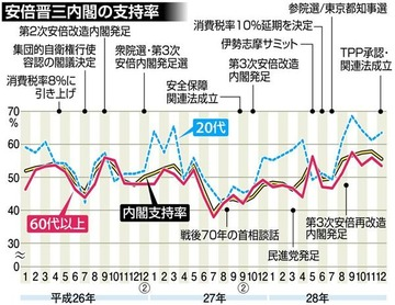 蓮舫&SEALDsの逆アシストで安倍内閣20代支持率が63・6%に上昇wwwww