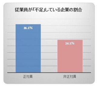 【労働】企業の約4割が「正社員足りない」、広がる人材不足