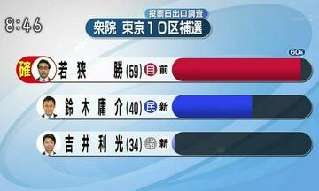 【衆院2補選】民進党候補、蓮舫に足を引っ張られて圧倒的大差で敗北wwwww