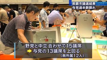 那覇市議選、翁長支持のオール沖縄が過半数割れ…沖縄