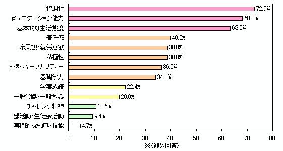 日本の大企業が求める人材wwwwwwwwwwwwwww