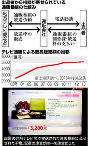 「深夜の番組に数十万円支払い、必ず売れると言われたのに…」 TV通販番組、注文ゼロでトラブルも