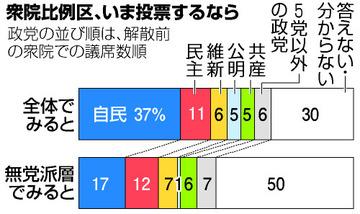 朝日新聞「与党への不信が高まってるはずなのに、野党に投票する人が全然増えないの!なんで???」