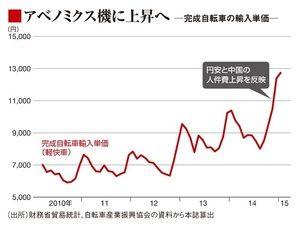 【経済】ママチャリ価格の上昇が止まらない理由