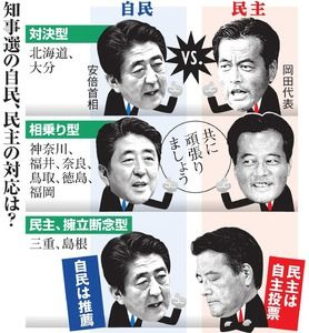 統一地方選で民主党が大敗 → 朝日新聞「こんな選挙は無意味。地方自治のあり方を根本から問い直すべき」