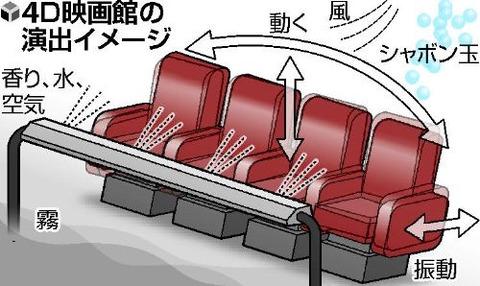 4D映画館が登場【コロナ】