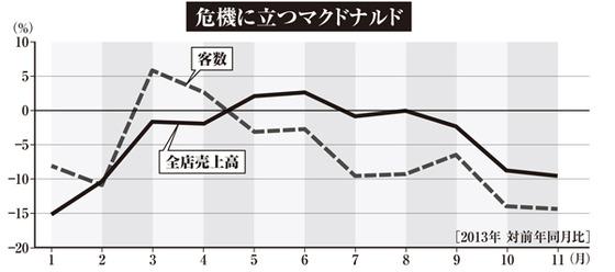 【話題】 マクドナルドの売り上げが大幅減で大ピンチ