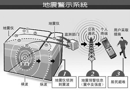 【中国】四川の専門家「地震警報技術なら中国は日本より優れている、世界最先端だ」