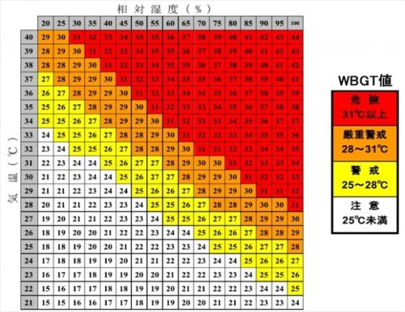 熱中症は危険-熱中症と温度・湿度の関係-@livett1