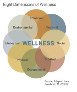 8-Dimensions-of-Wellness