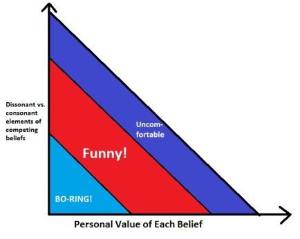 Humor Chart