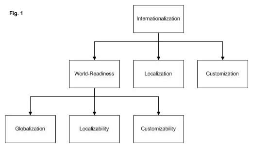 Which comes first, Globalization or Internationalization?  (1/3)