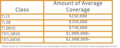 safe insurance, secure safes, commercial safe