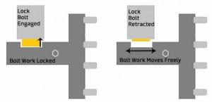 safe-bolt-work
