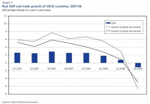 "Source: ""World Trade Report 2009, WTO (click to enlarge image)"