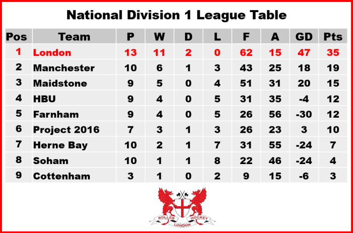 ND1 League Table v3a